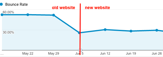 bounce rate before after